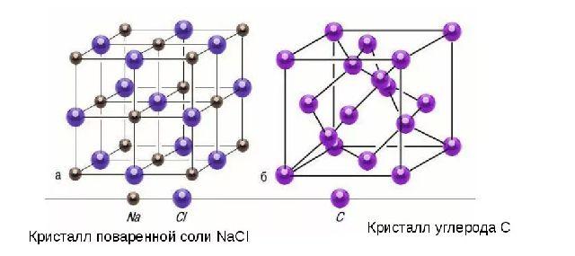 Кристаллическая решетка твертых веществ