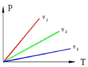 Основные понятия термодинамики