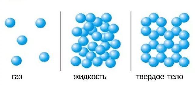 Строение газа, жидкости, твердого тела