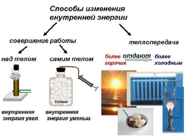 Внутренняя энергия и работа газа