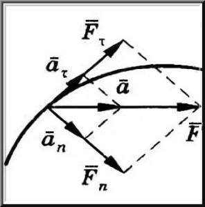 Взаимодействие тел, принцип суперпозиции