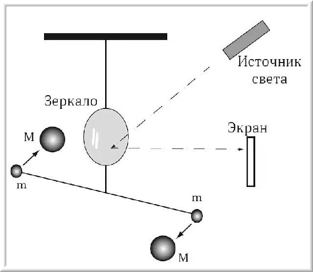 Взаимодействие тел, законы Ньютона