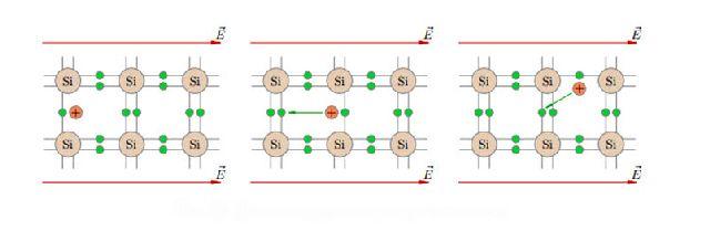 Движение дырки в электрическом поле