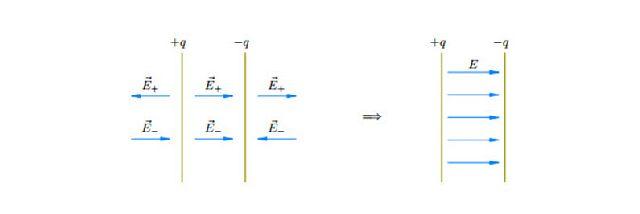 Электрическое поле плоского конденсатора