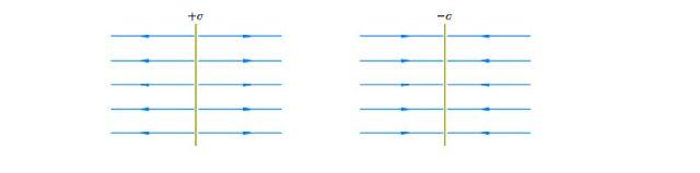 Линии напряженности плоскости