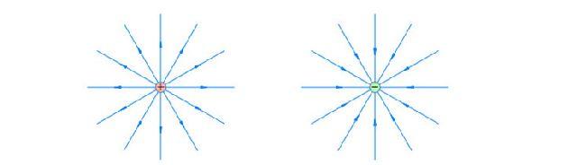 Линии напряженности точечного заряда