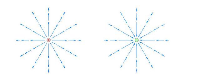 Напряженность поля точесного заряда