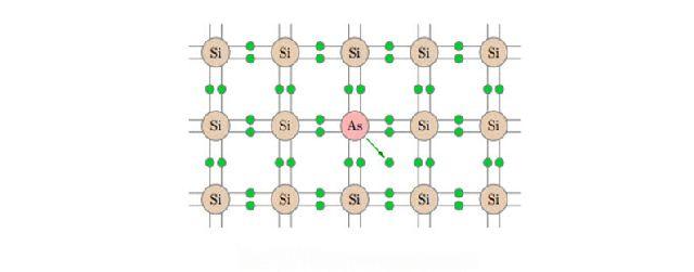 Полупроводник n - типа