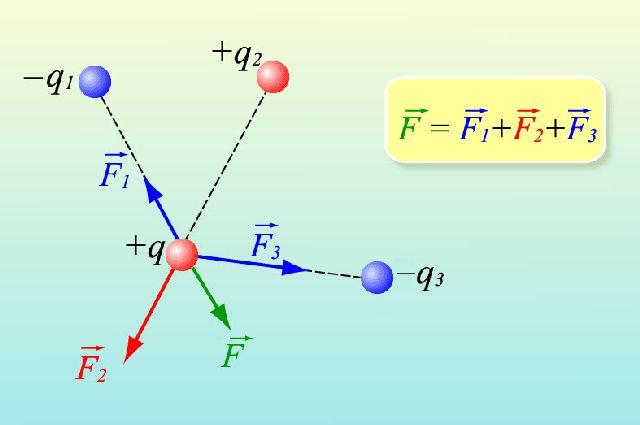 Законы физики