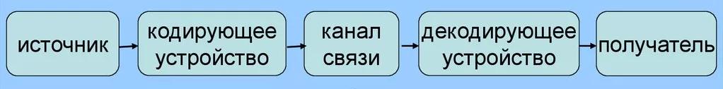 кодирование информации в ЭВМ