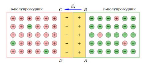 электронно-дырочный переход
